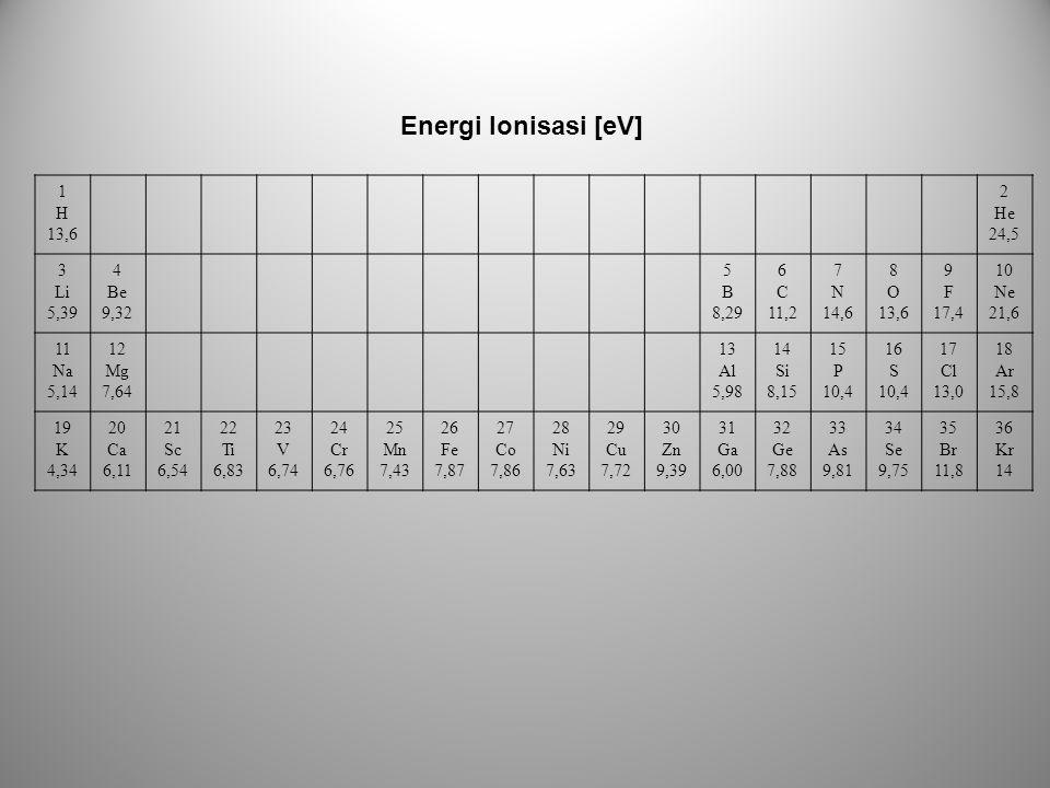 Energi Ionisasi [eV] 1 H 13,6 2 He 24,5 3 Li 5,39 4 Be 9,32 5 B 8,29 6